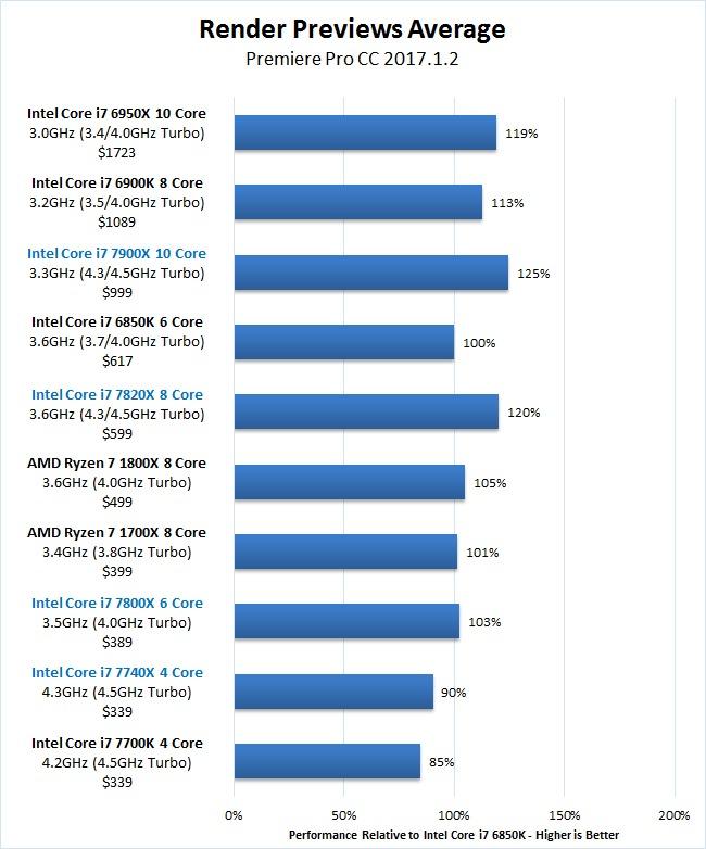 Premiere Pro Skylake-X 7900X 7820X 7800X Render Previews Benchmark