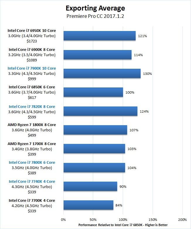 Premiere Pro Skylake-X 7900X 7820X 7800X Exporting Benchmark