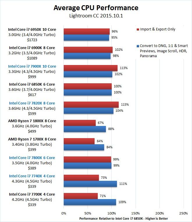 Lightroom Skylake-X 7900X 7820X 7800X Overall Benchmark Results