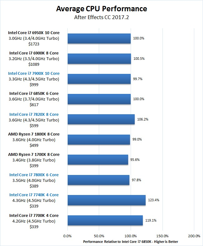 After Effects Skylake-X 7900X 7820X 7800X Kaby Lake-X 7740X Overall Benchmark Results
