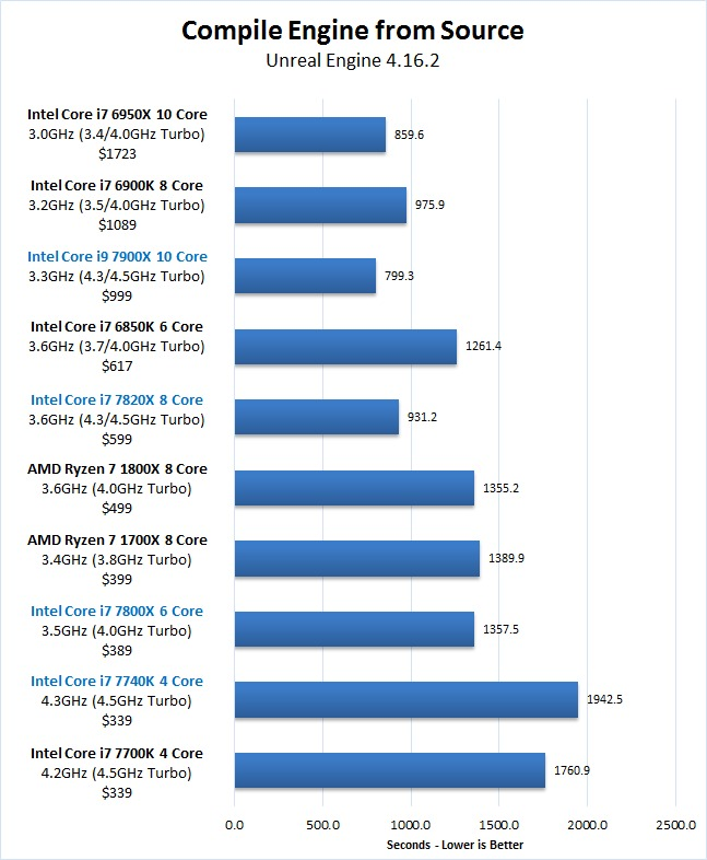 Unreal Engine Editor Skylake-X 7900X 7820X 7800X Kaby Lake-X 7740X Ryzen 7 Compile Engine from Source Benchmark