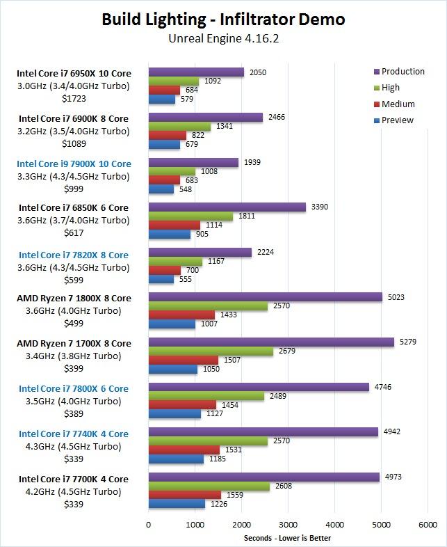 Unreal Engine 4 16 CPU Comparison: Skylake-X, Kaby Lake-X