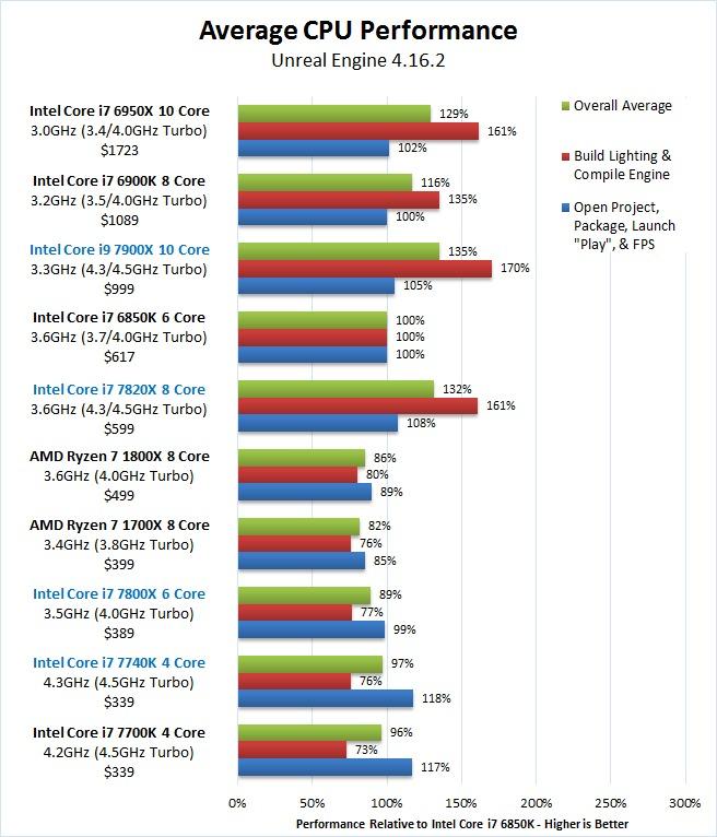 Unreal Engine 4.16 Skylake-X 7900X 7820X 7800X Kaby Lake-X 7740X Overall Benchmark Results