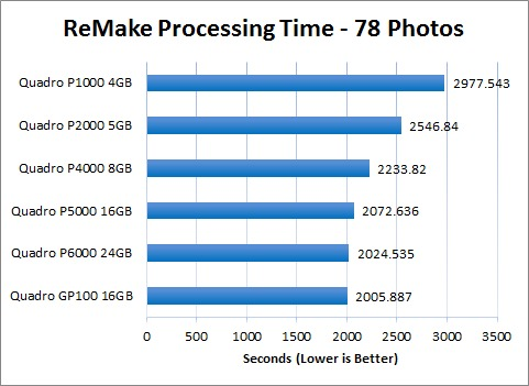 ReMake Processing Time on Quadro GPUs - 78 Photos