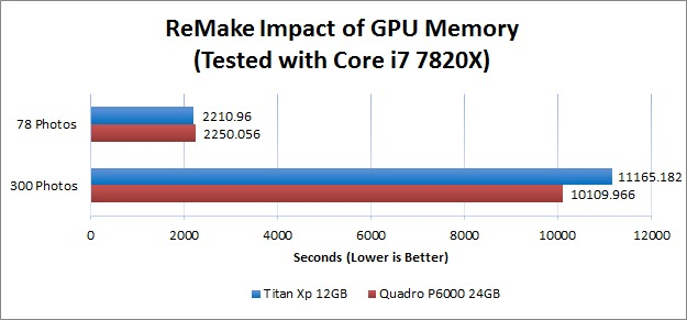Impact of GPU Memory Capacity on ReMake Performance