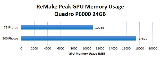 Peak GPU Memory Usage During ReMake