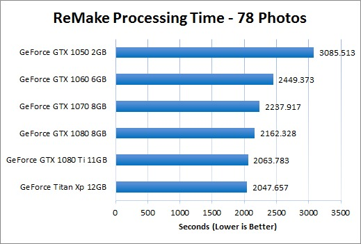ReMake Processing Time on GeForce GPUs - 78 Photos