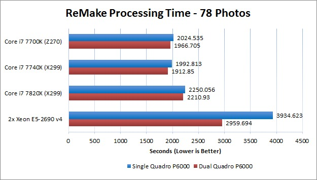 Impact of Dual Quadro video cards on ReMake Performance