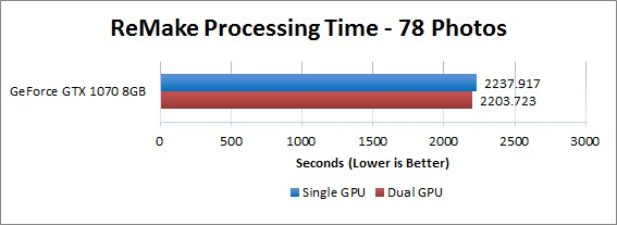 Impact of Dual GeForce video cards on ReMake Performance