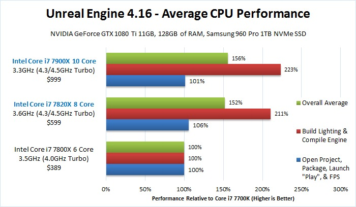 Unreal Engine CPU Comparison