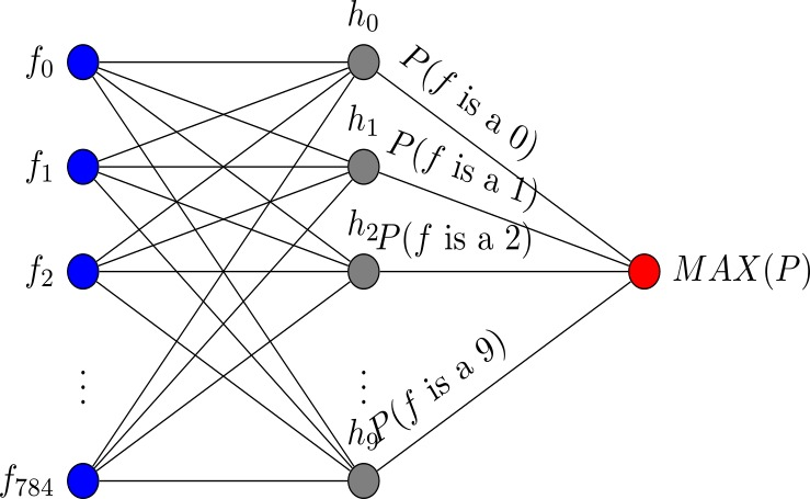 Machine Learning and Data Science: Multinomial (Multiclass) Logistic