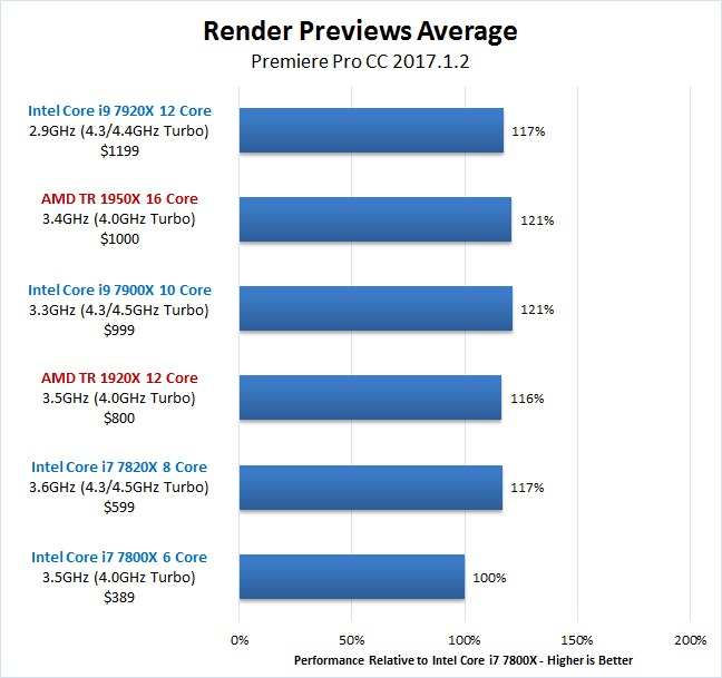 Premiere Pro Skylake-X vs Threadripper Render Previews Benchmark