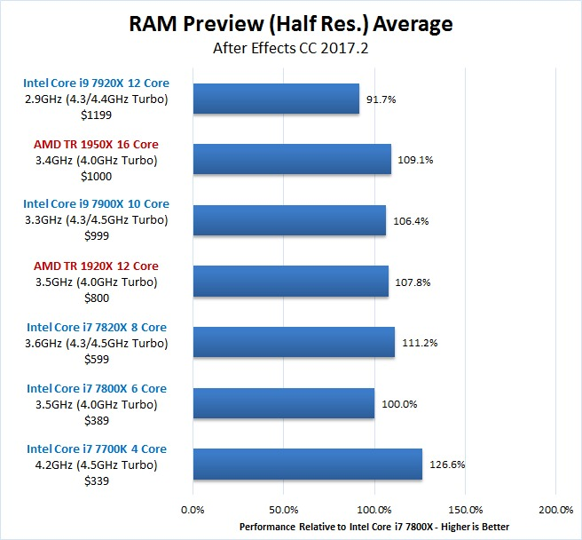 After Effects Skylake-X vs Threadripper RAM Preview Benchmark