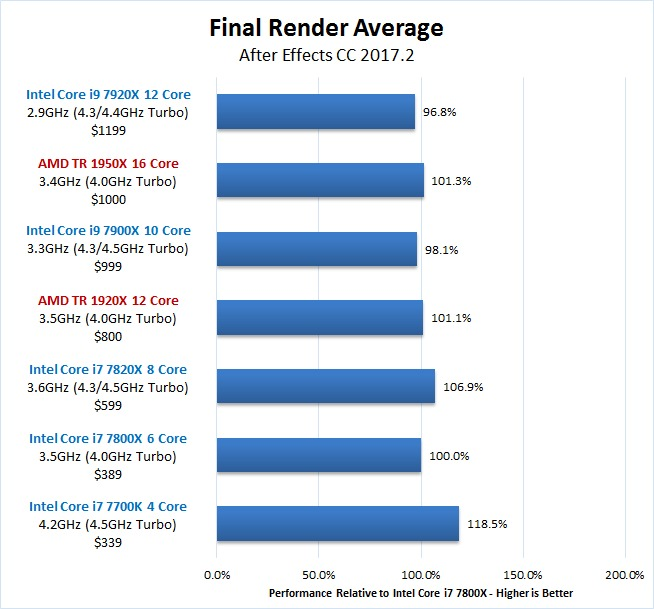 After Effects Skylake-X vs Threadripper Final Render Benchmark