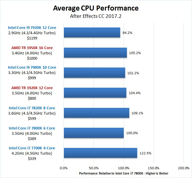 After Effects Skylake-X vs Threadripper Overall Benchmark Results