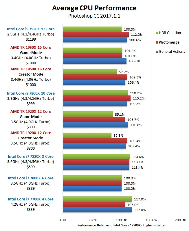 Photoshop Skylake-X vs Threadripper Overall Benchmark Results