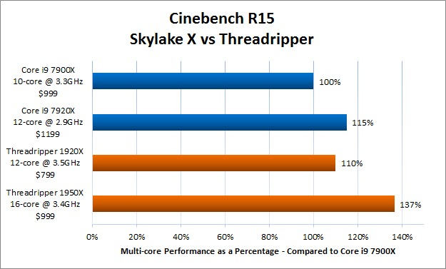 Cinebench R15 Skylake X vs Threadripper Comparison