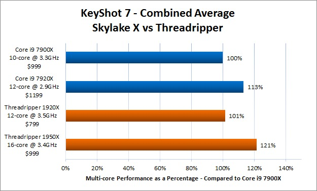 KeyShot 7 Skylake X vs Threadripper Comparison