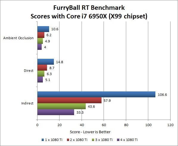 FurryBall RT Benchmark Performance on X99