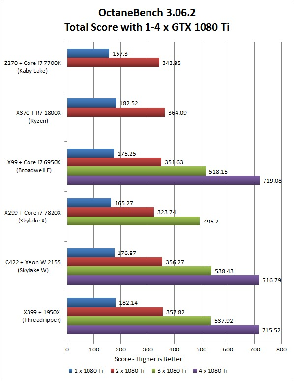 OctaneBench 3.06.2 Multi-GPU Platform Performance Comparison
