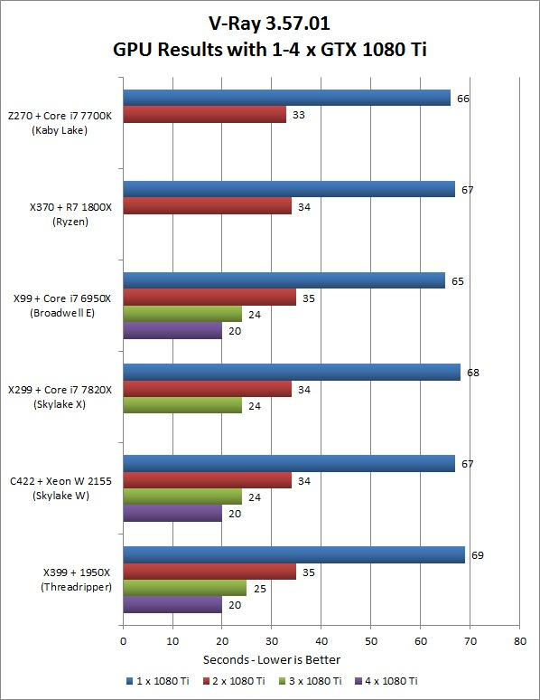 V-Ray 3.57.01 Multi-GPU Platform Performance Comparison