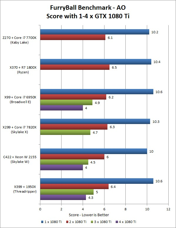 FurryBall RT Ambient Occlusion Multi-GPU Platform Performance Comparison