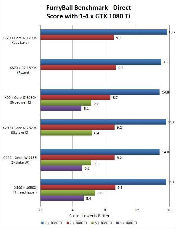FurryBall RT Direct Multi-GPU Platform Performance Comparison