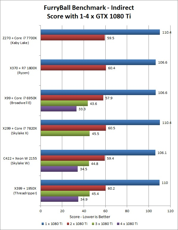 FurryBall RT Indirect Multi-GPU Platform Performance Comparison