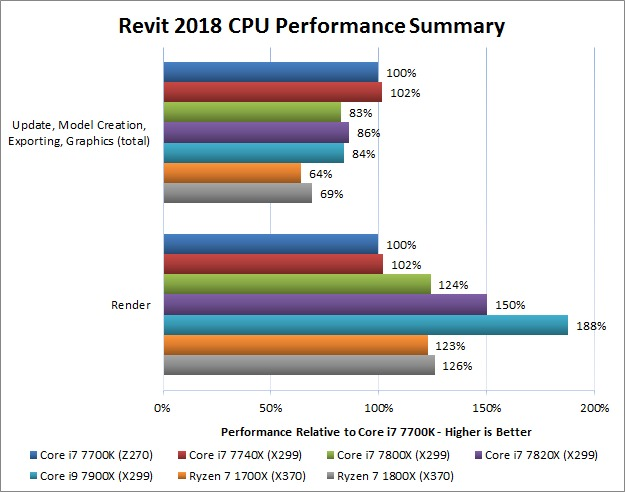 Revit 2018 CPU Performance
