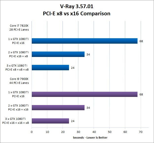 V-Ray Benchmark 3.57.01 PCI-E x8 vs x16 Comparison