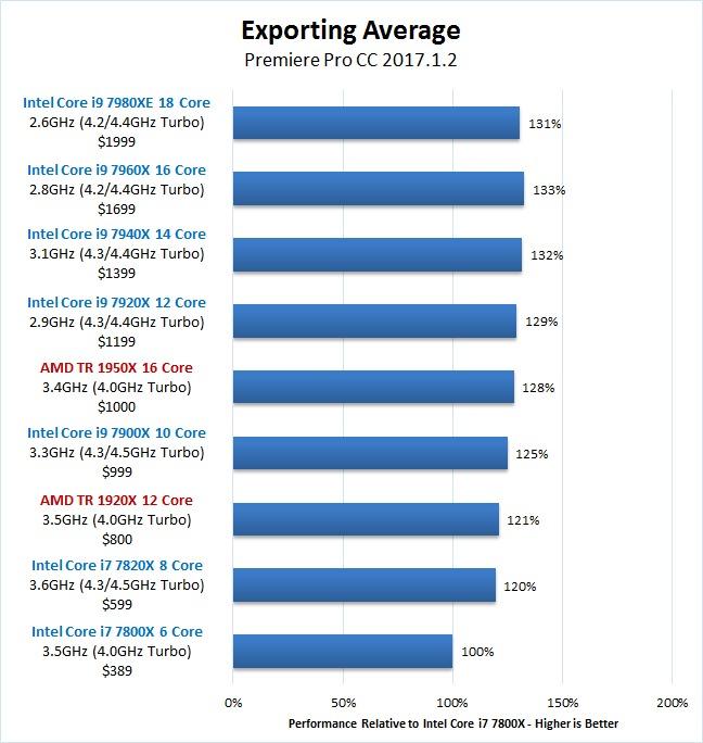 Premiere Pro Skylake-X Core i9 7940X 7960X 7980XE Exporting Benchmark