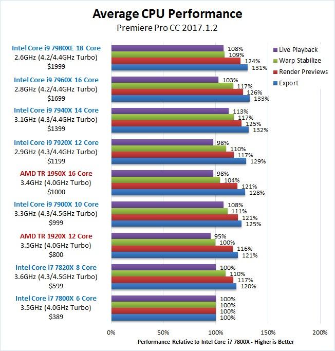 Premiere Pro Skylake-X Core i9 7940X 7960X 7980XE Overall Benchmark Results