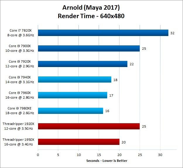 Arnold for Maya 640x480 Render Results With New Skylake X Processors