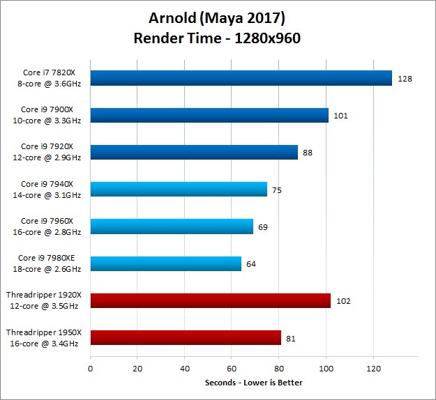 Arnold for Maya 1280x960 Render Results With New Skylake X Processors