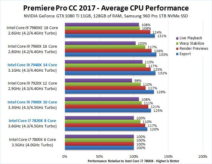 Premiere Pro 2017 CPU Comparison Skylake-X