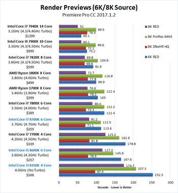 Premiere Pro CC 2017 1 2 CPU Performance: Core i7 8700K, i5 8600K