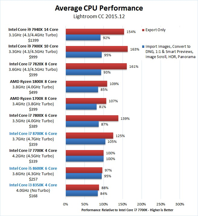 Lightroom Coffee Lake Core i7-8700K i5-8600K i3-8350K Overall Benchmark Results