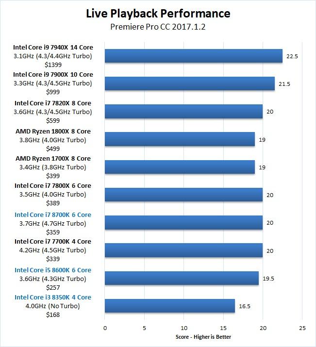 Premiere Pro Coffee Lake Core i7 8700K Core i5 8600K Core i3 8350K Live Playback Benchmark