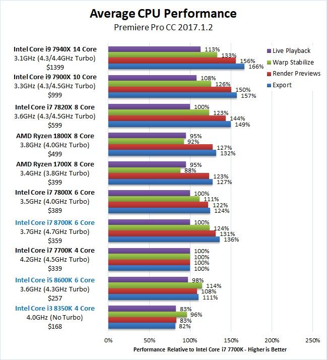 Premiere Pro Coffee Lake Core i7 8700K Core i5 8600K Core i3 8350K Overall Benchmark Results