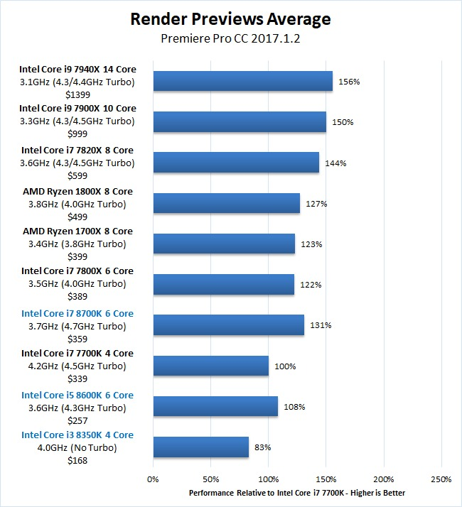 Premiere Pro Coffee Lake Core i7 8700K Core i5 8600K Core i3 8350K Render Previews Benchmark