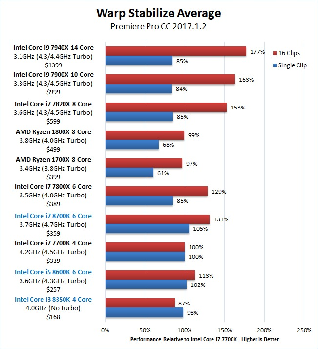Premiere Pro Coffee Lake Core i7 8700K Core i5 8600K Core i3 8350K Warp Stabilize Benchmark