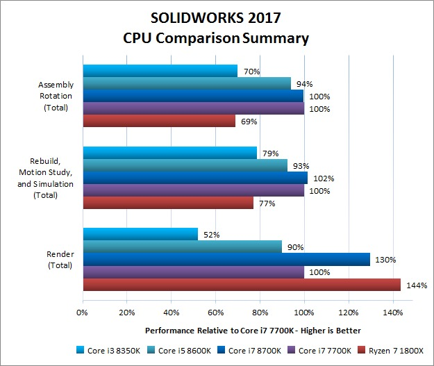 SOLIDWORKS 2017: Coffee Lake CPU Comparison (i7 8700K, i5