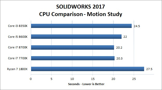SOLIDWORKS 2017 - Motion Study