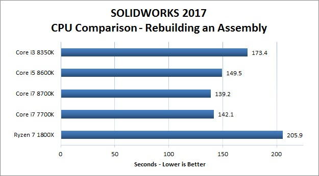 SOLIDWORKS 2017 - Rebuild Assembly