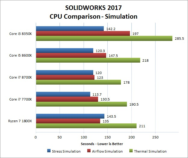 SOLIDWORKS 2017 - Simulation