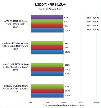 DaVinci Resolve 14 GPU Scaling Analysis (1-4x Titan Xp)