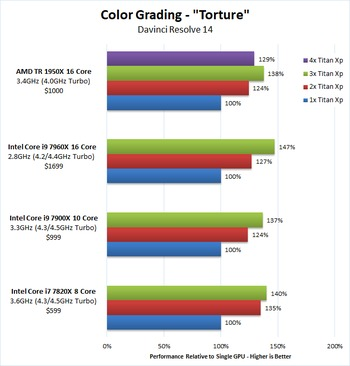 DaVinci Resolve GPU Benchmark Color Grading