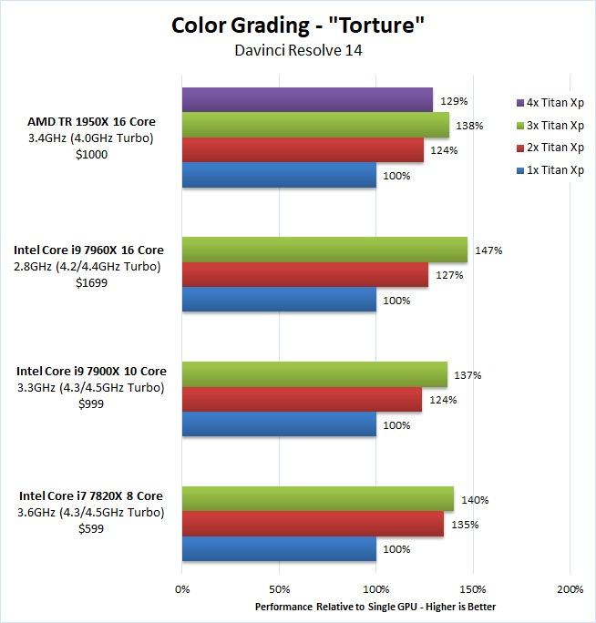 DaVinci Resolve multiple GPU Benchmark temporal noise reduction