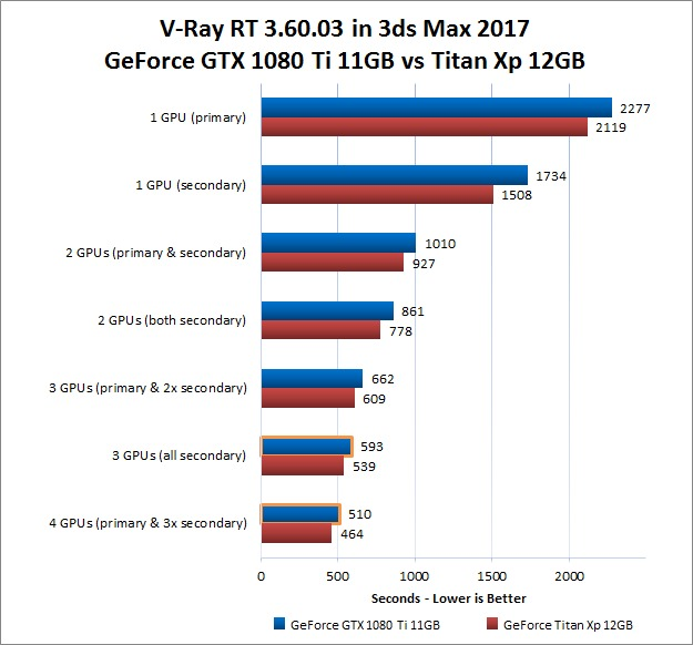 V-Ray RT 3.60.03 GPU Rendering Performance Comparison with GeForce GTX 1080 Ti vs Titan Xp
