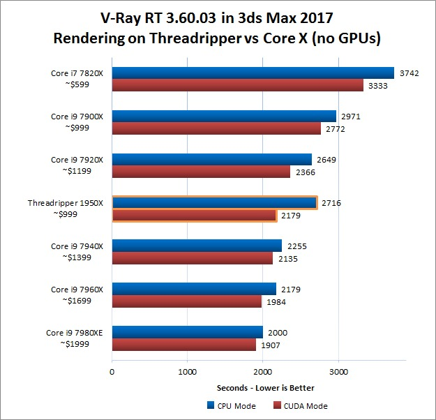 V-Ray RT 3.60.03 CPU Only Rendering Performance on X1950 vs Core X CPUs